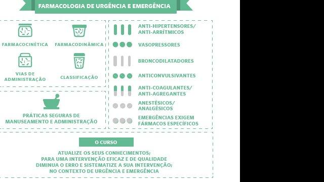 Farmacologia de Urgência e Emergência para Enfermeiros - infográfico