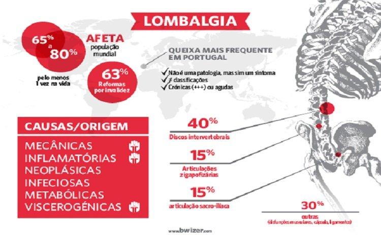 lomablagia - algusn dados numéricos