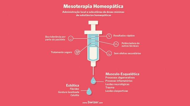Mesoterapia Homeopática aplicação